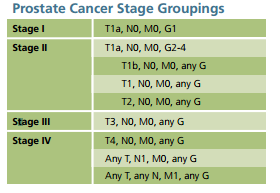 Prostate Cancer Stage Groupings