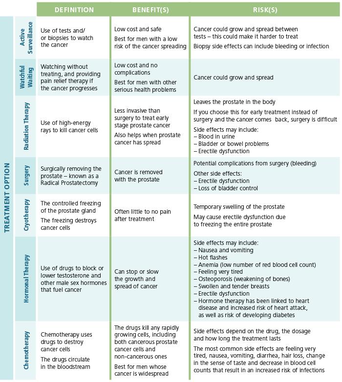 PCa Treatment Chart