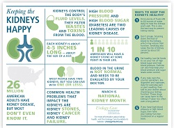 Free Infographics Available to Help Spread Urology Health Facts