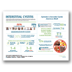 Interstitial Cystitis Poster