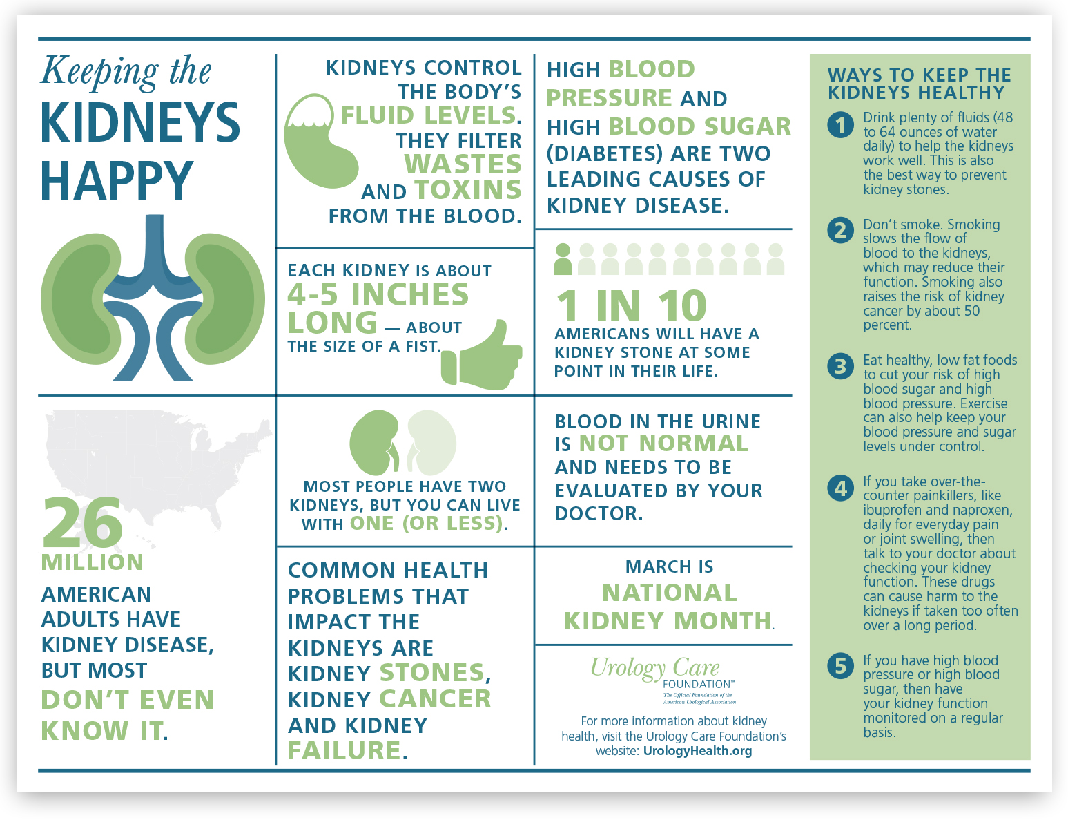 March Is National Kidney Month Urology Care Foundation