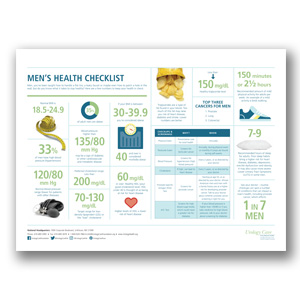 Men's Health Checklist Poster