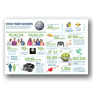 Know Your Numbers Poster